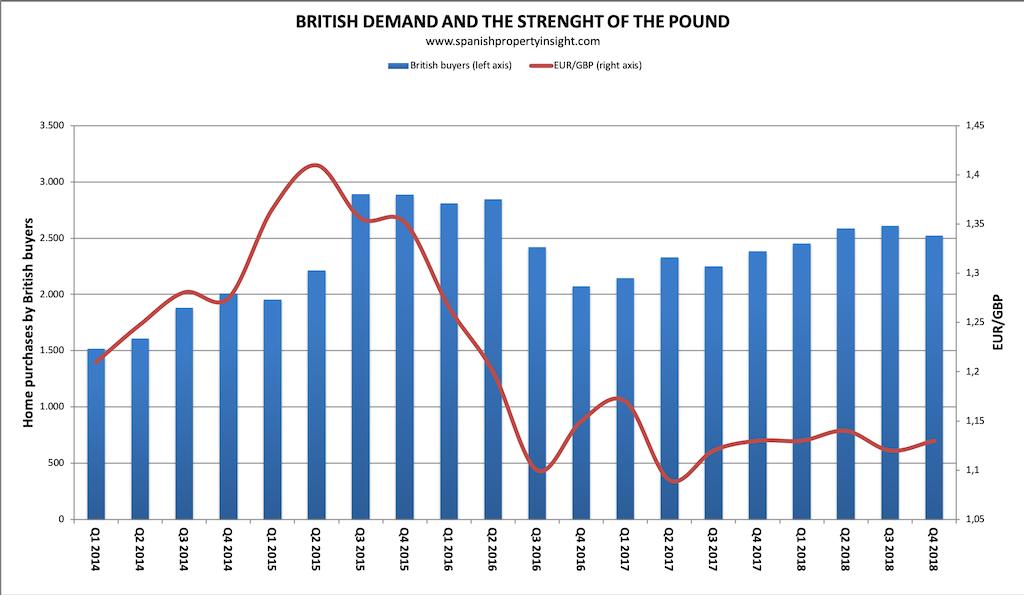 La demanda británica en el mercado inmobiliario español 2018