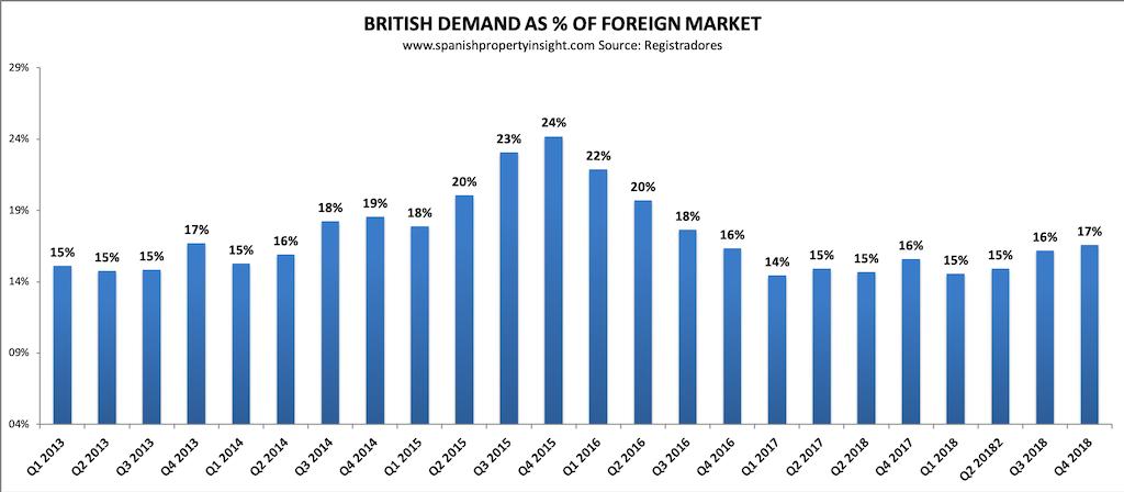 Demanda británica del mercado inmobiliario español 2018