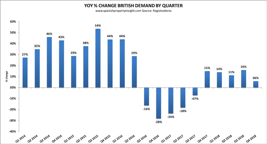 mercado inmobiliario español demanda británica 2018