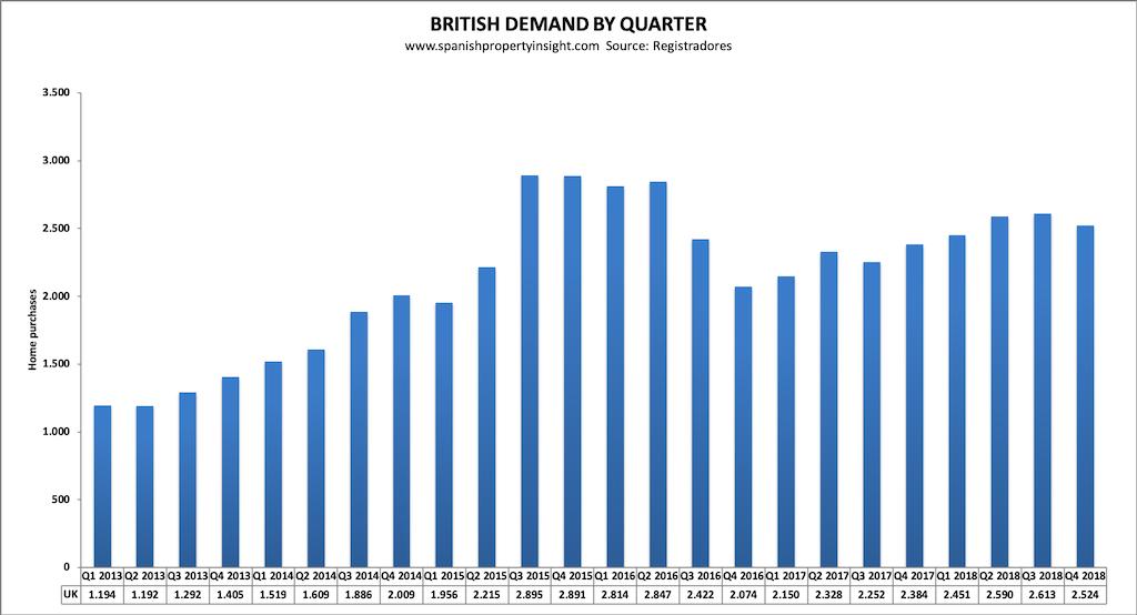 mercado británico demanda 2018